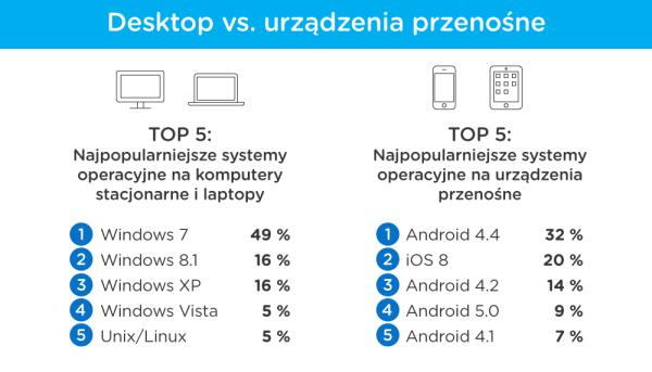 Porównanie najpopularniejszych systemów operacyjnych w Polsce