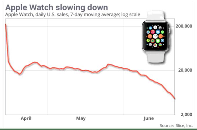 Spadek sprzedaży zegarka Apple Watch o 90 proc. (lipiec 2015)