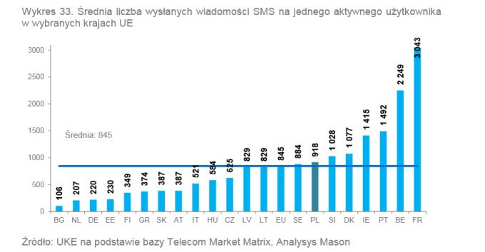 Średnia liczba wysłanych SMS-ów na jednego użytkownika w Unii Europejskiej