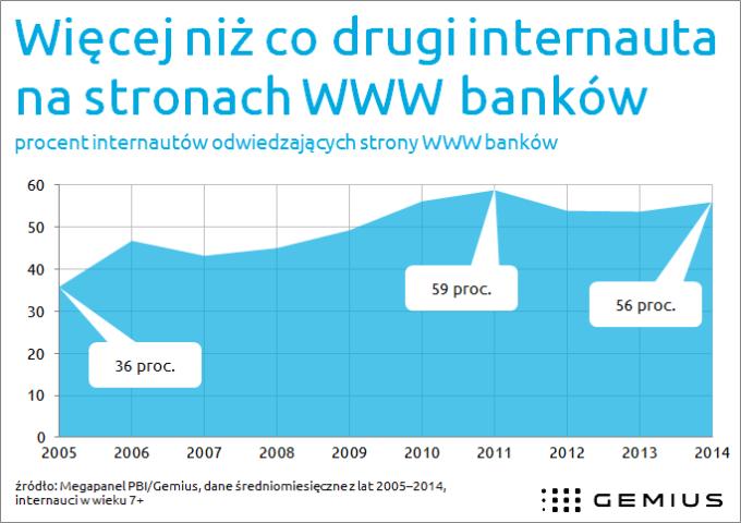 60% polskich internautów odwiedza strony  banków (przynajmniej raz w miesiącu)