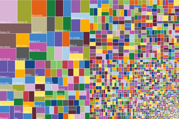 Fragmentacja Androida wg modeli urządzeń (sierpień 2015)