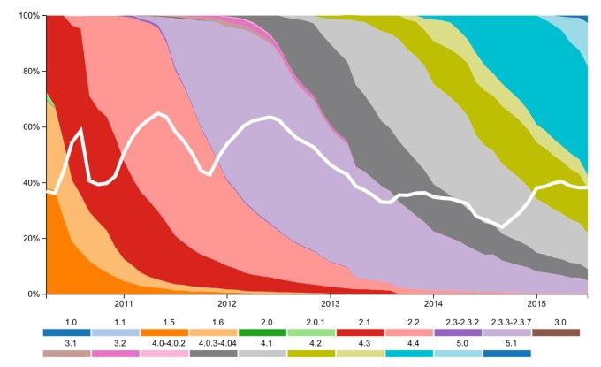 Fragmentacja Androida wg wersji systemu (zmiana od 2011 do 2015)