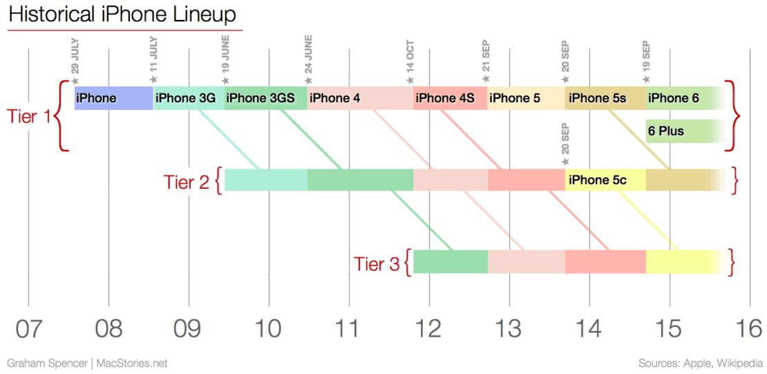 Strategia sprzedaży iPhone'ów przez Apple'a wg lat (2007-2015)