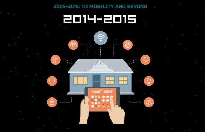 IoT (2014-2015 r.)