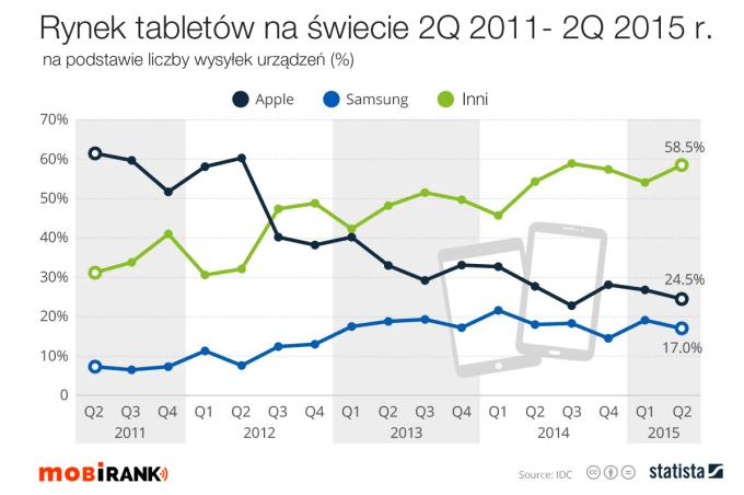 Rynek tabletów na świecie od 2Q 2011 do 2Q 2015 r.