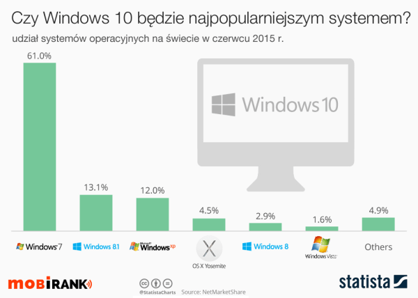 Czy Windows 10 zastąpi Windowsa 7?