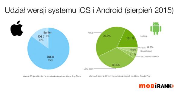 Udział wersji systemów iOS i Android (sierpień 2015)