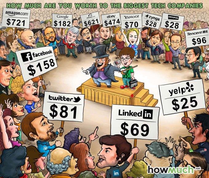 Wartość jednego użytkownika dla największych serwisów internetowych