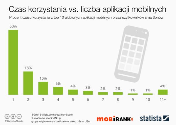 Użytkownicy smartfonów używają 3 aplikacji