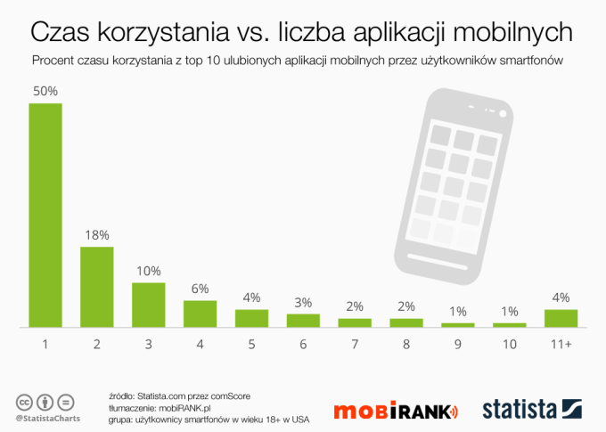 Czas korzystania z top 10 aplikacji mobilnych (% udział na poszczególne aplikacje)