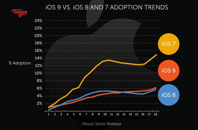 % instalacji system iOS 9 po 24h (w porównaniu z iOS 7 i  iOS 8)