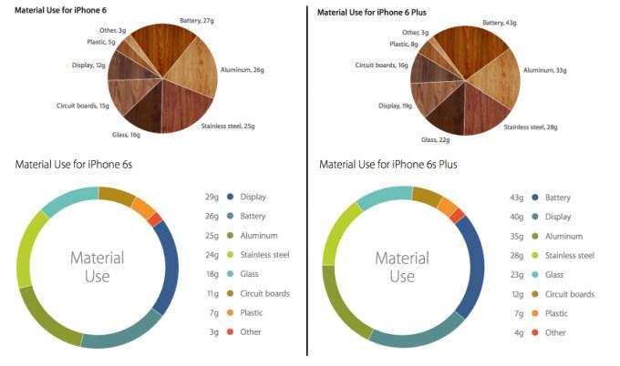 Waga użytych materiałów w iPhone'ach 6 i 6s oraz 6 i 6s Plus