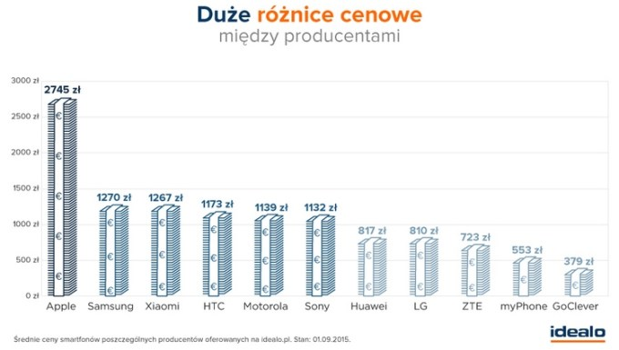 Różnice cenowe między producentami smartfonów