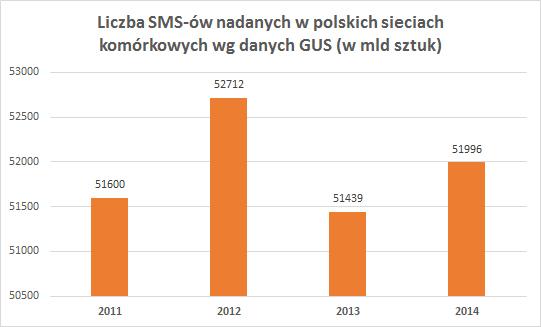liczba SMS-ów wysyłanych w Polsce (2011-2014)