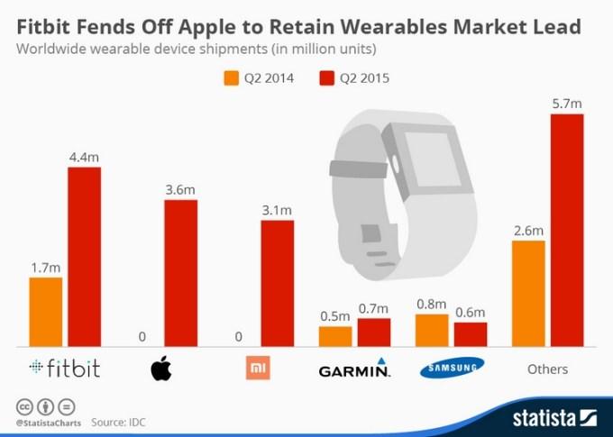 Wysyłki urządzeń typu wearables na świecie w 2Q 2015