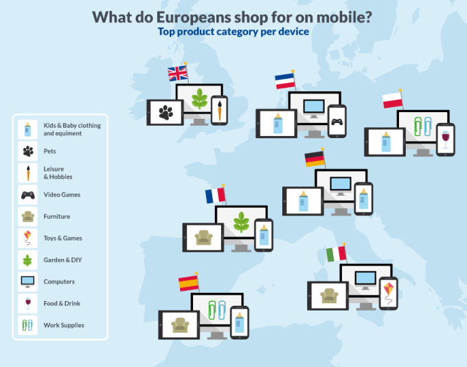 Jakie produkty kupowane są w Europie przez urządzenia mobilne?