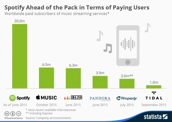 Apple Music ma dużo subskrybentów, ale nie najwięcej