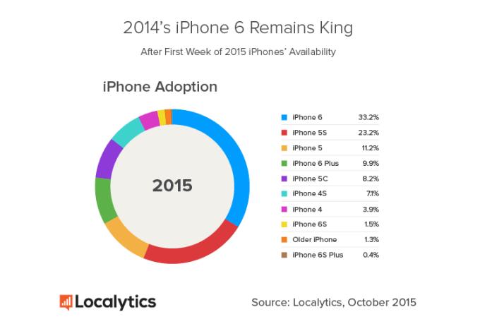 Udział aktywnych modeli iPhone'ów w październiku 2015 r.