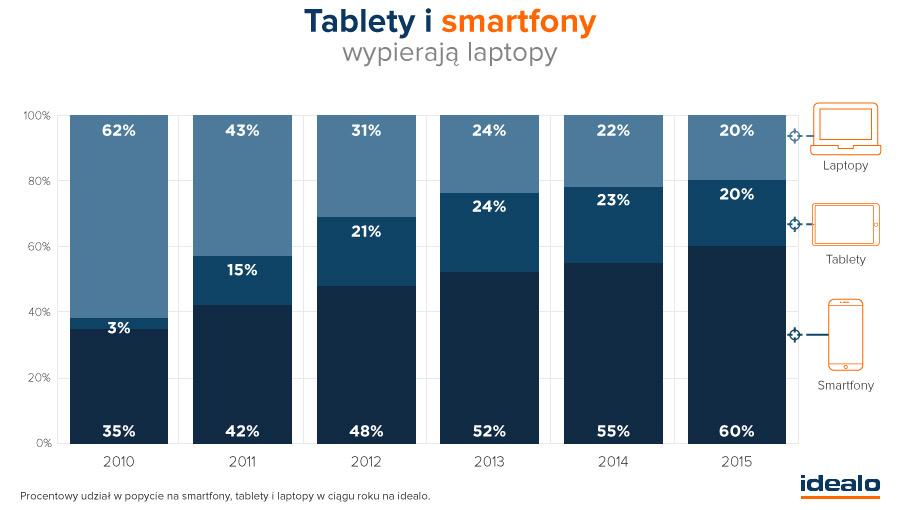 Smartfony i tablety wypierają laptopy (zainteresowanie w latach 2010-2015)