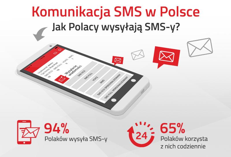 Raport Komunikacja SMS w Polsce