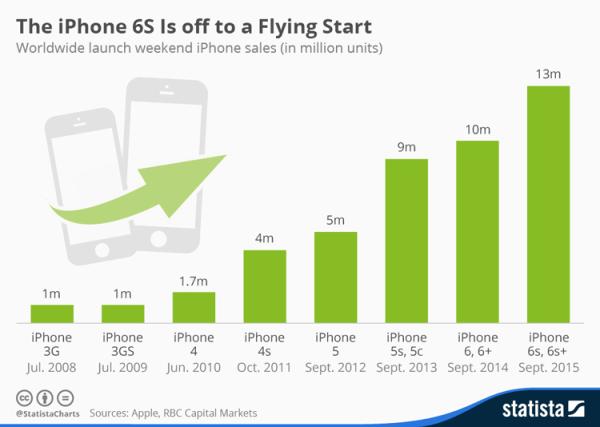 Sprzedaż iPhone'ów w 1. weekend od 2008 roku