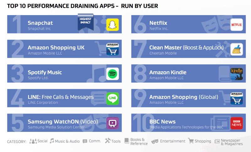 TOP 10 aplikacji mobilnych na Adnroida zużywających zasoby (uruchamiane przez użytkownika)