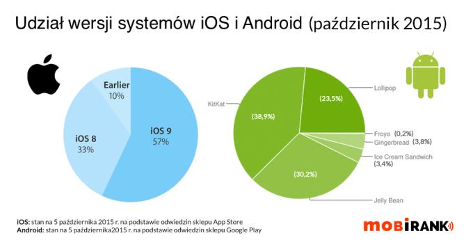 Udział wersji systemu iOS i Android w październiku 2015 r.