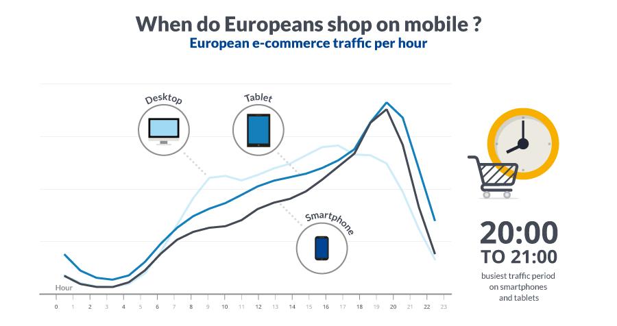 Godziny aktywności konsumentów mobilnych w Europie.