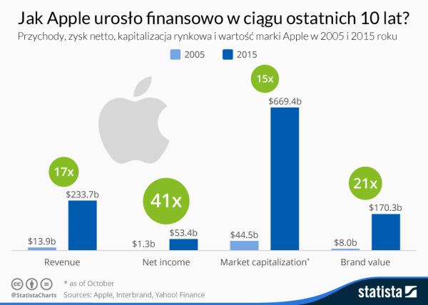 Jak zmieniły się finanse Apple'a w ciągu 10 lat?