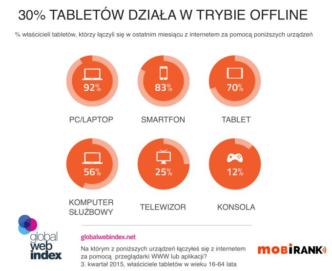 30 proc. tabletów działa w trybie offline (3Q 2015 r.)