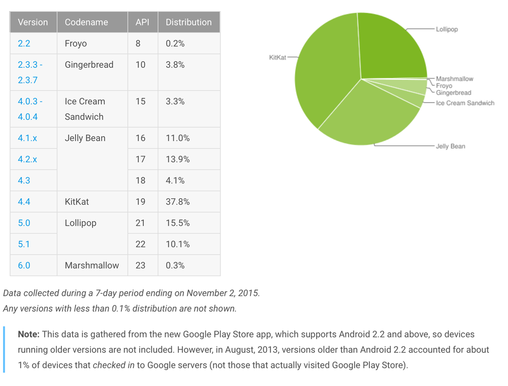 wersje systemu Android (stan na listopad 2015)