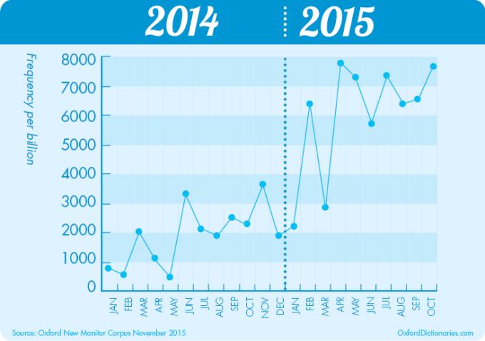 Częstotliwość użycia słowa emoji w 2014 i 2015 roku