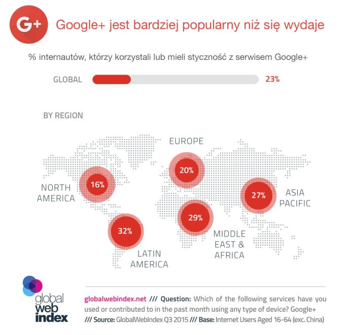 Google+ jest bardziej popularny niż się wydaje