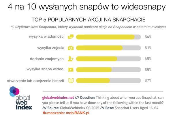 4 na 10 użytkowników Snapchata wysyła wideo