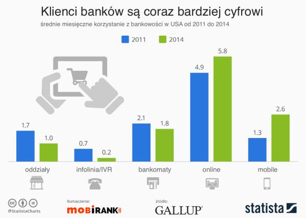 Klienci banków są coraz bardziej cyfrowi