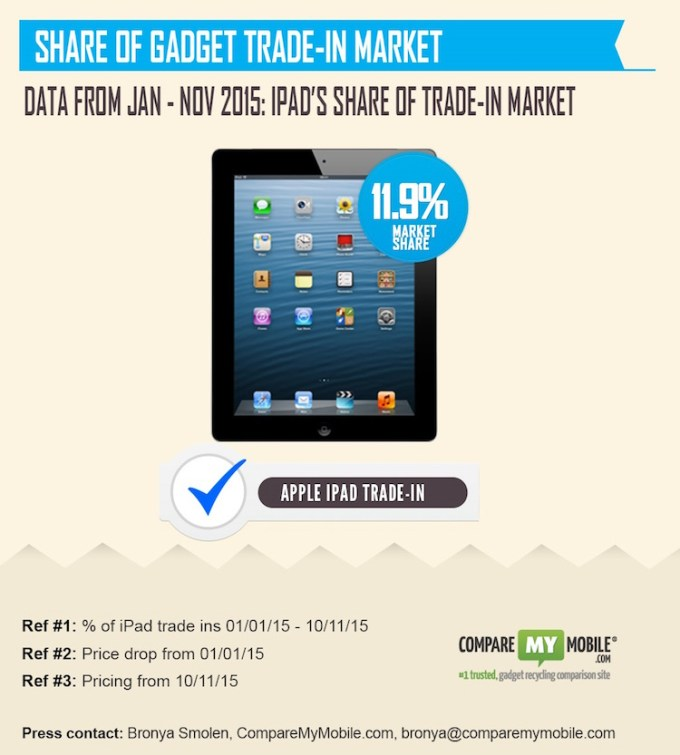 Udział iPadów na rynku w 2015 roku