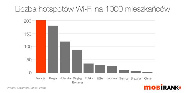 We Francji jest najwięcej hotspotów Wi-Fi