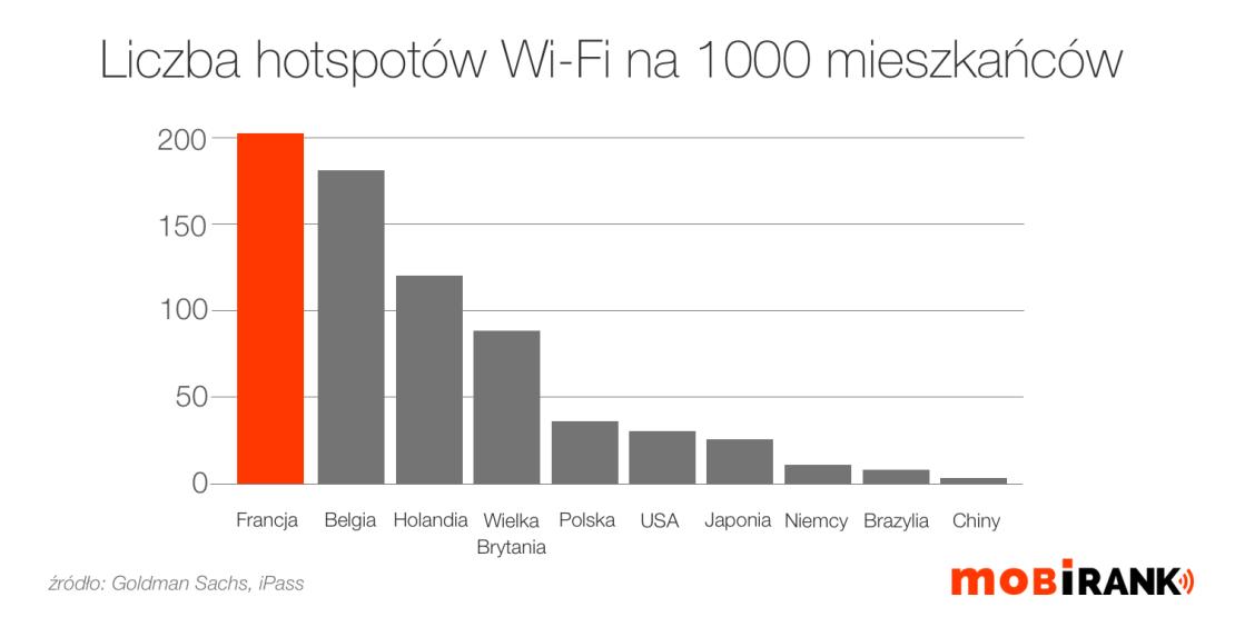 Liczba hotspotów Wi-Fi na 1000 mieszkańców (mobigrafika)