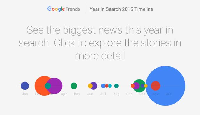 2015 rok w wyszukiwarce Google - podsumowanie