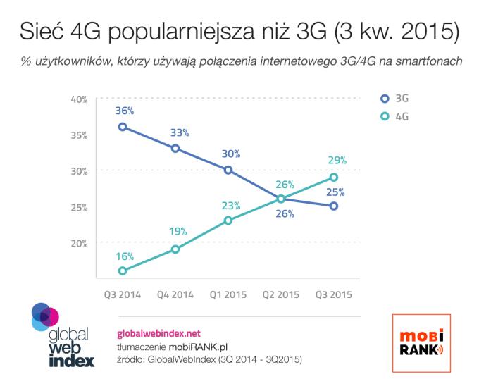 Połączenie 4G popularniejsze niż 3G (3Q 2015)