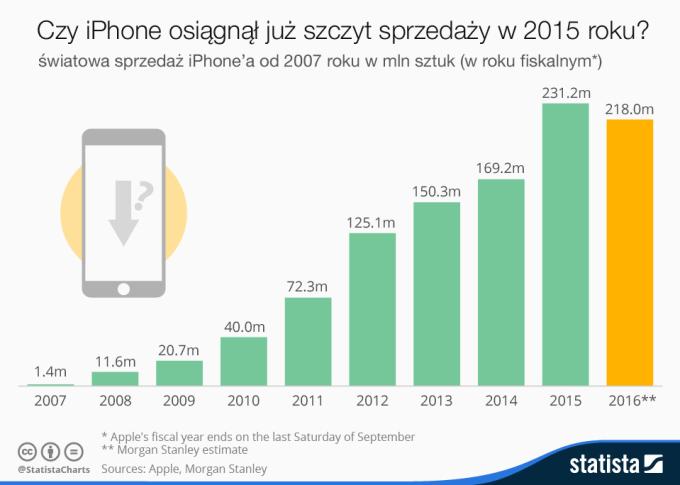 Estymowana sprzedaż iPhone'a (od 2007 do 2016 roku) w milionach sztuk