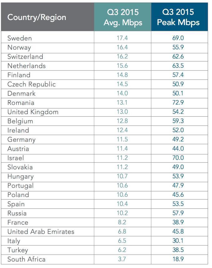 Średnia prędkość internetu w Europie w 3Q 2015 r.