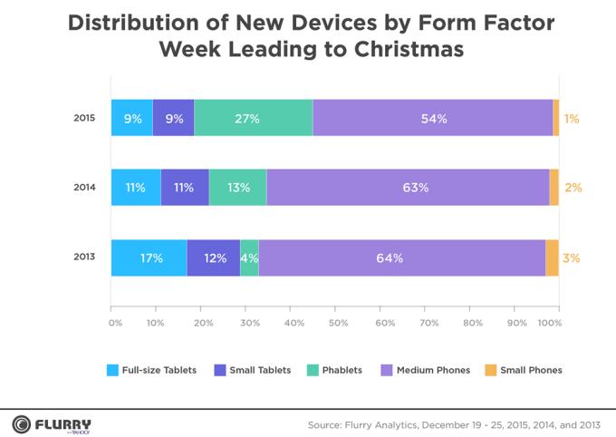 Typ urzadzeń mobilnych aktywowanych w okresie świątecznym w latach 2013-2015