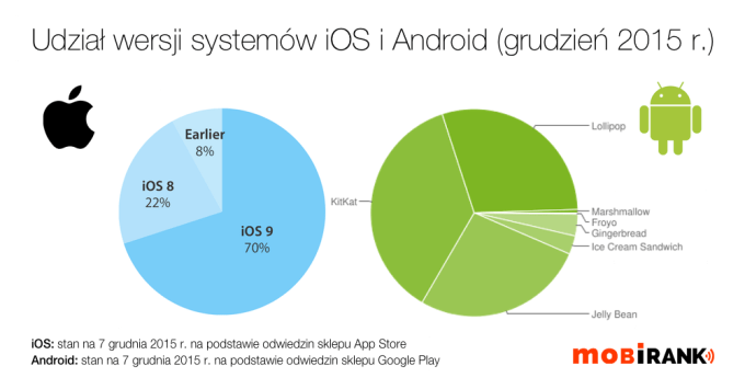 Udział wersji systemu iOS i Android w grudniu 2015 r.