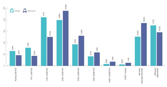Dochody polskich użytkowników Androida (2015)