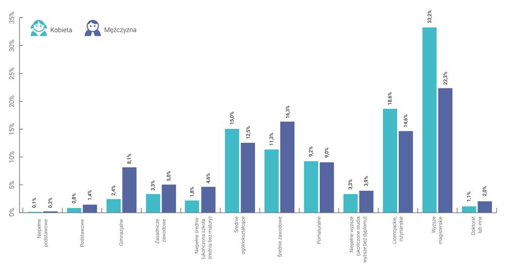 Wykształcenie użytkowników Androida w Polsce (2015)