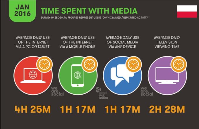 Czas poswięcany na korzystanie z mediów, urządzeń w Polsce (sty 2016)