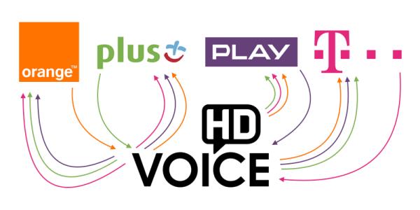 HD Voice między operatorami w Polsce