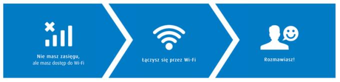 Jak działa VoWiFi (Wi-Fi Calling)