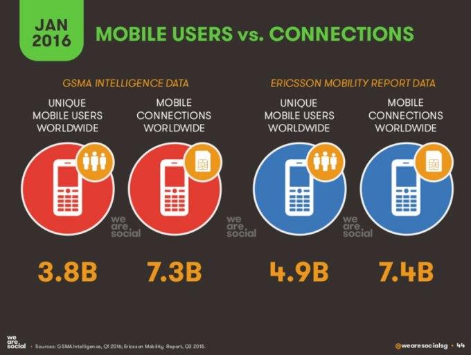 Liczba użytkowników mobilnych na świecie w 2016 r.